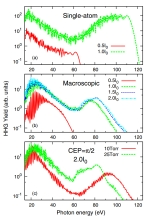 HHG Spectra from IOP Select Paper