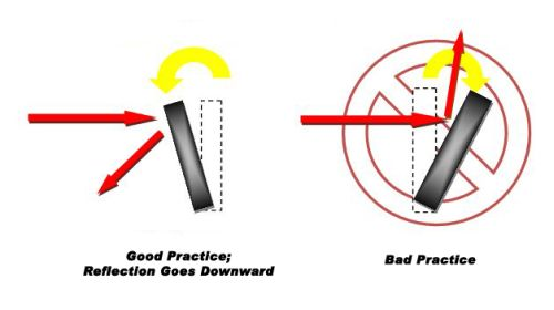 Laser optics flipper mount practices